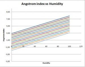 Ångström index versus Humidity