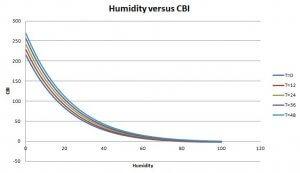 CBI versus humidity