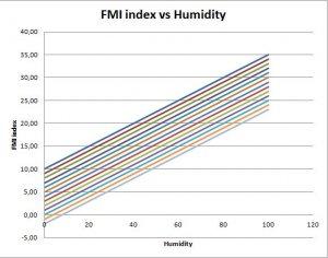 FMI index versus humidity